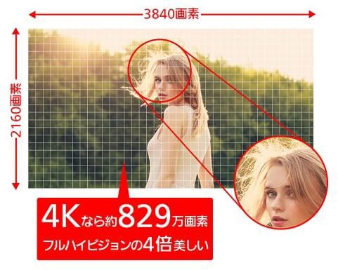 4Kの高画質