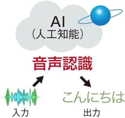 タブレットmimi変換精度が高い、変換速度も速い「コミュニケーションがスムーズに」