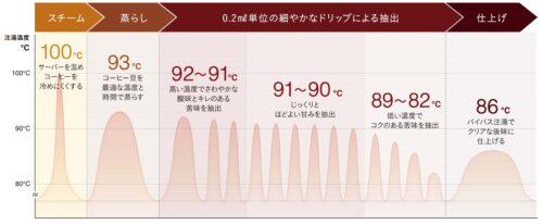 温度制御で極上の一杯を淹れる