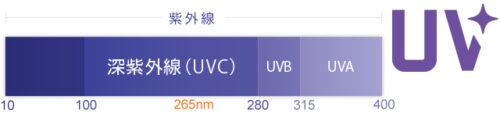 【業界初搭載】深紫外線LED